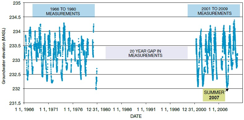 A graph showing the measured groundwater levels from 1966 to 1980 and from 2001 to 2009 for Provincial Groundwater Monitoring Network Well W-09. The graph points out the 20 year gap in measurements between 1980 and 2001.