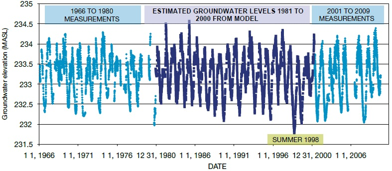 A graph showing both the measured and estimated groundwater levels for 1966 to 2009 for Provincial Groundwater Monitoring Network Well W-09. Estimated groundwater levels cover the period between 1980 and 2001. The lowest groundwater level during the 43-year period shown in the graph occurred during the summer of 1998. This means that drought conditions are occurring for W-09 when groundwater levels drop to below an elevation of 232 metres. The 232-metre elevation is a benchmark for calculating near-drought levels and preparing for low water conditions.
