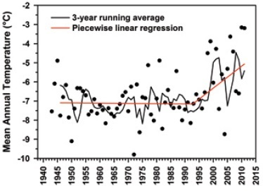 A graph showing the mean annual temperature record for Churchill, Manitoba from 1943 to 2011, with a breakpoint in the record at 1991.