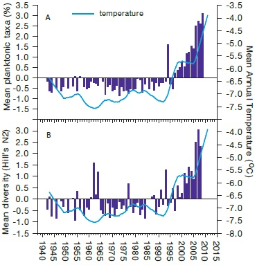 Two bar graphs showing increases in the relative abundance of planktonic diatoms and diatom diversity over time. The data are an average of results from four lakes in the Sutton Ridges area of the Hudson Bay Lowlands. The biological changes are compared to the change in mean annual temperature from Churchill, Manitoba.