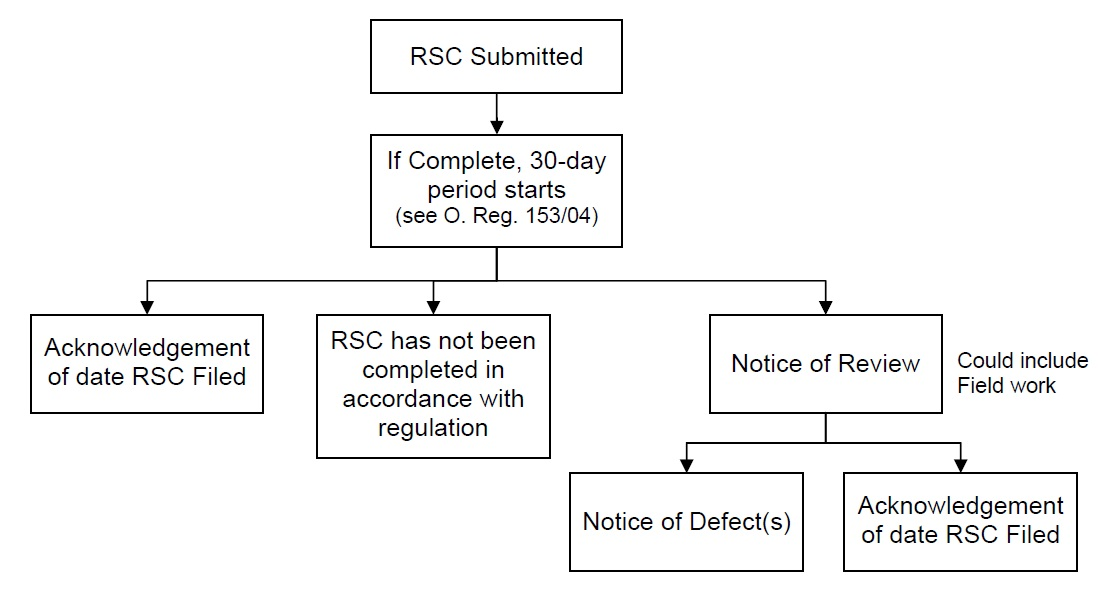 When a Record of Site Condition (RSC) is submitted to the Ministry of the Environment and Climate Change, it is evaluated for completeness. If it is complete, the 30-day period starts (see Ontario Regulation 153/04). In the 30-day period, one of three actions will occur. 1: The RSC is filed as is and acknowledgement of the RSC filing date is sent to the property owner. 2: The RSC is returned because it has not been completed in accordance with the Regulation. 3: The RSC is selected for review (could include field work). If the RSC is selected for review, it will either be returned with a Notice of Defect(s), or it will be filed as is, with acknowledgement of the RSC filing date sent to the property owner.