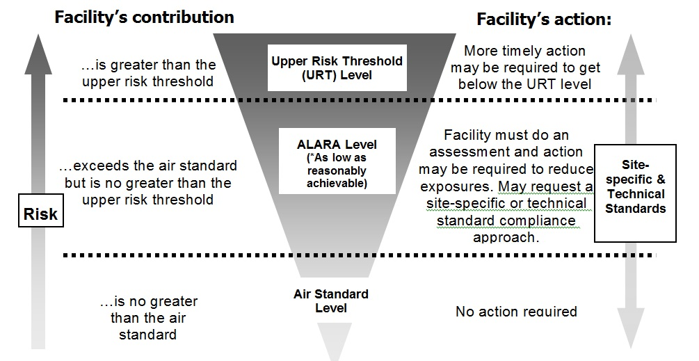Guideline A-12: Guideline for the Implementation of Air Standards in ...