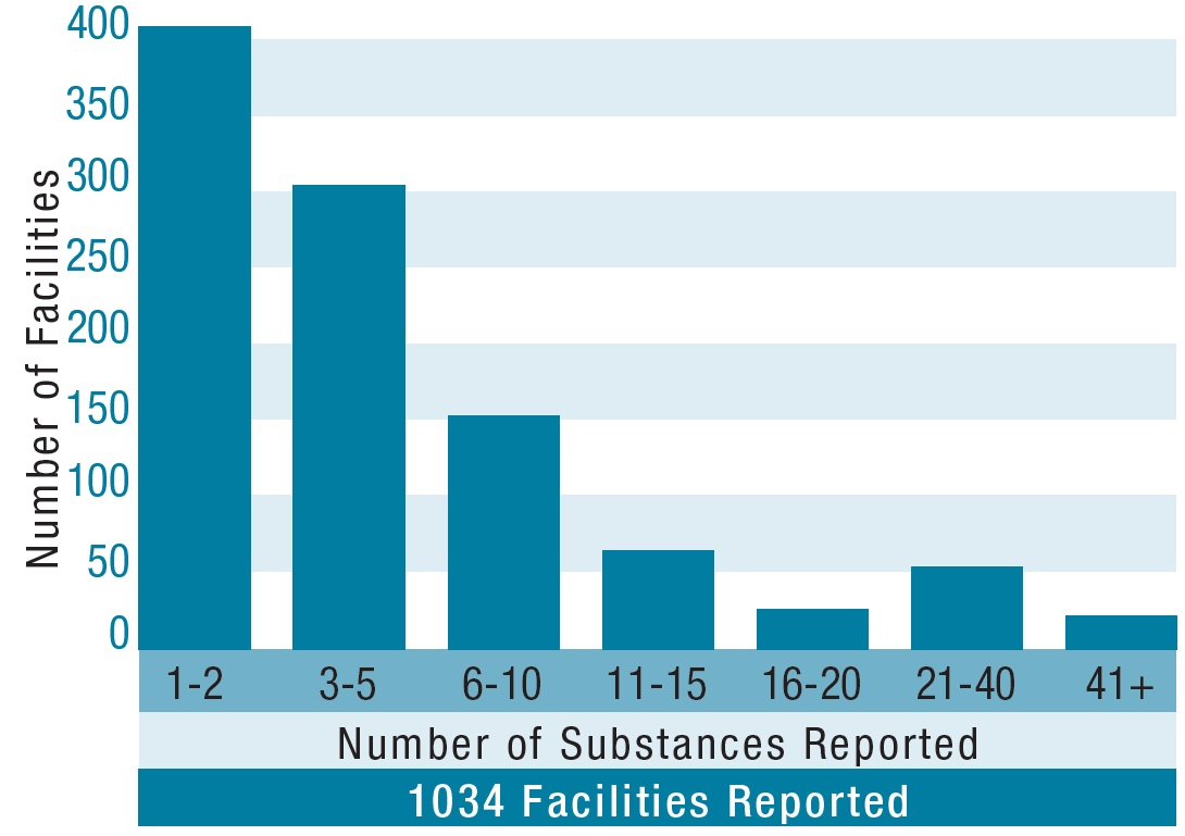 ministers report on toxics reduction 2014 ontarioca