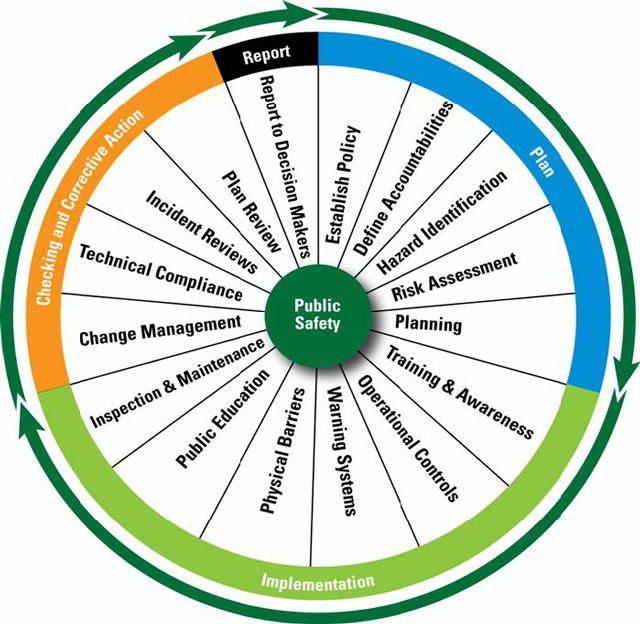 diagram of the public safety wheel: a managed system approach to public  safety around dams