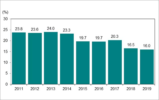 Bar graph, chart 6