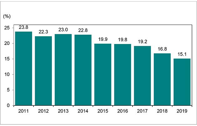 Bar graph for chart 6.