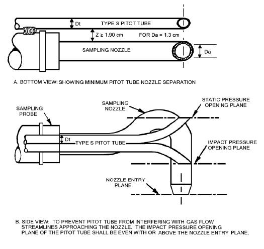 Part C - Method ON-2: Determination of Stack Gas Velocity