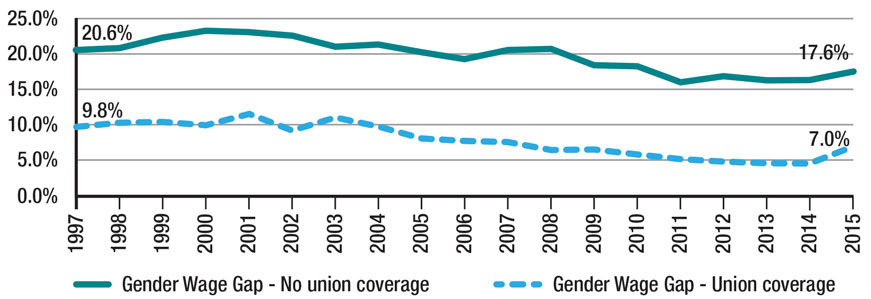Title: Gender wage gap by union coverage in Ontario - Description: Line graph shows gender wage gap by union coverage. women with union coverage have consistently lower gender wage gap than women without union coverage. In 2015 the average hourly gender wage gap was 18% for those with no union coverage and 7.0% for those with union coverage