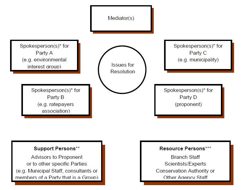 Using mediation in the environmental assessment process