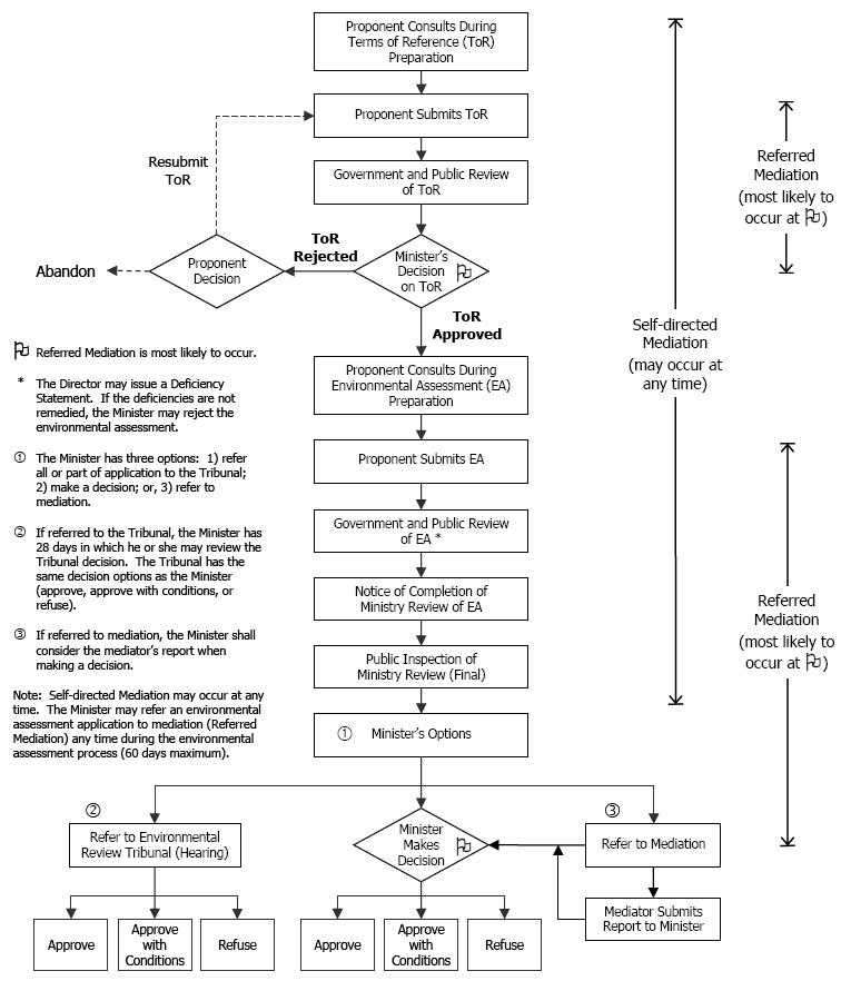 canadian environmental assessment process diagram