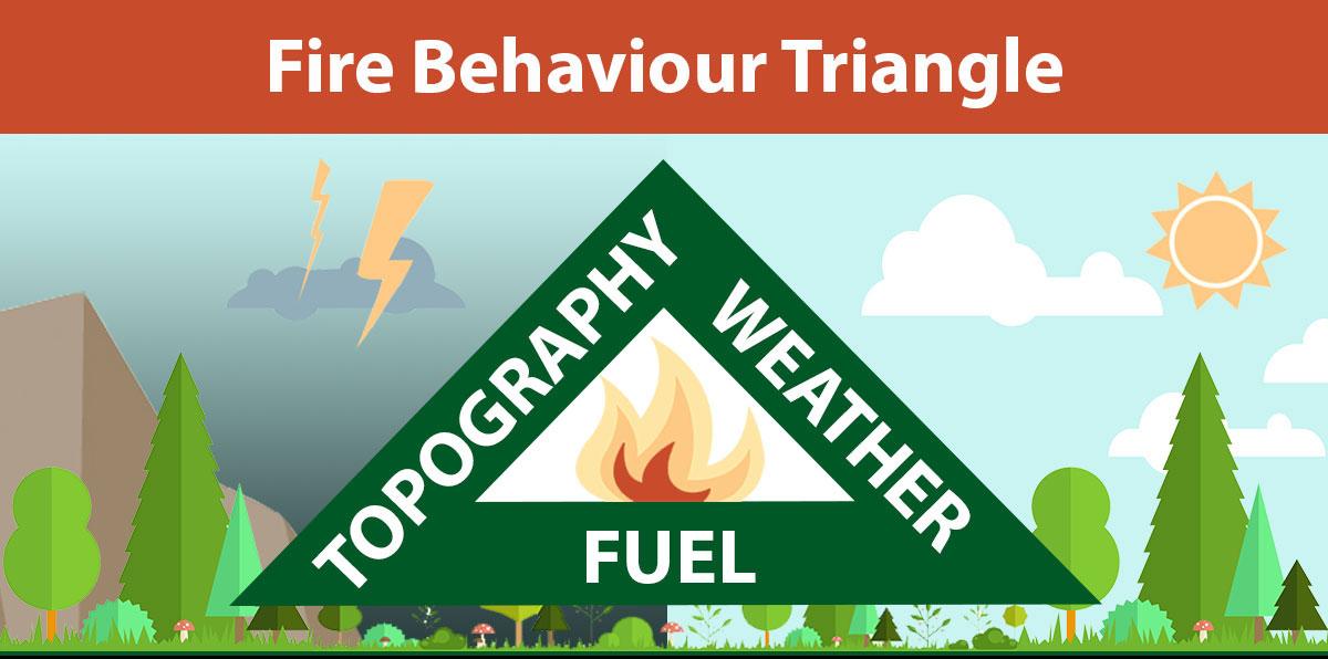 Fire behaviour triangle
