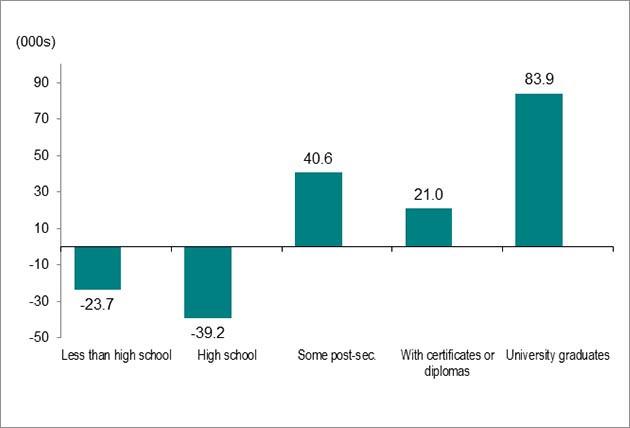 Bar graph for chart 4.
