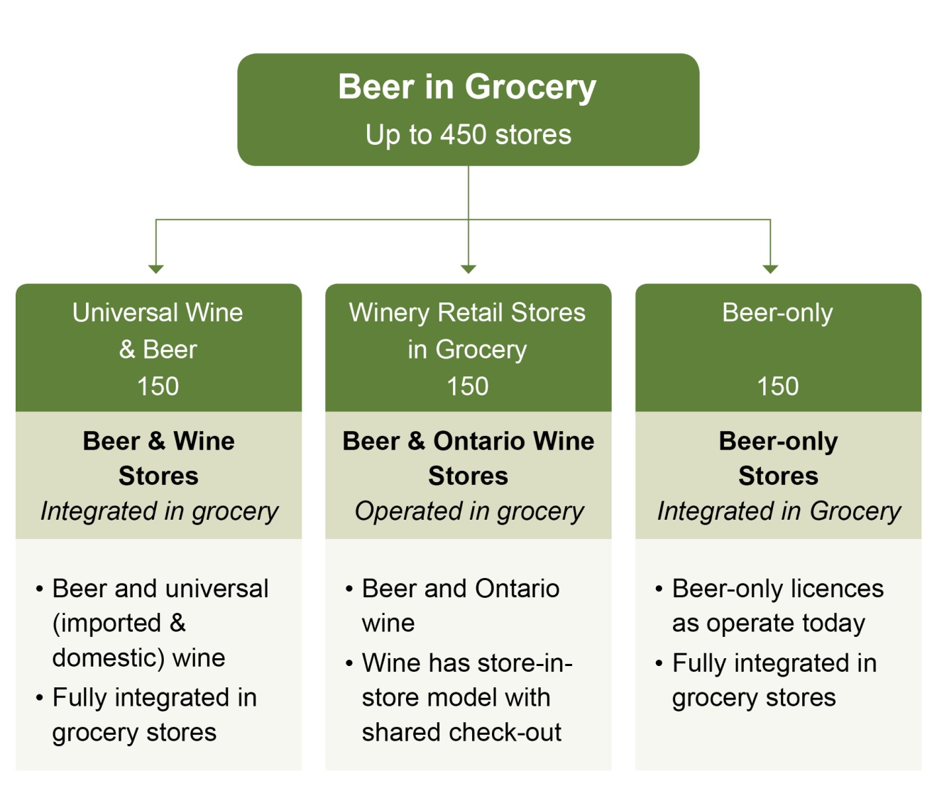 5ee82311e1a6 This image shows that there will be a total of up to 450 grocery stores  selling