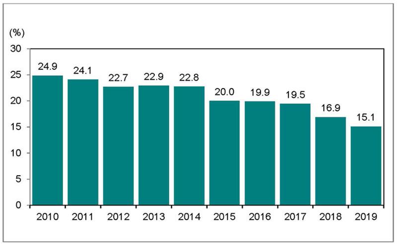 Bar graph for chart 6