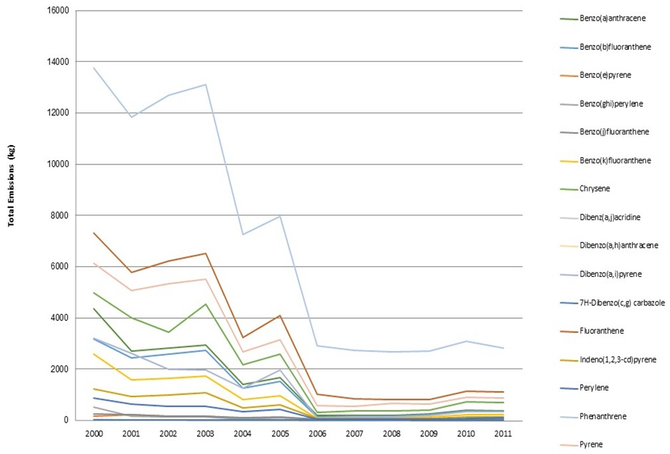 Figure 13: This figure shows the total facility emissions of 16 polyaromatic hydrocarbons in kilograms per second to water, land and air in Ontario from 2000 to 2011.