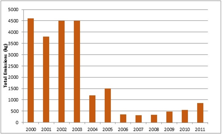 Figure 7: This figure shows the total emissions of anthracene to land, water and air in kilograms from facilities in Ontario from 2000 to 2011.  Environmental concentrations reduced from 2000 to 2007, but have been slightly increasing again since 2007.