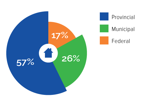 share of total housing and homelessness spending, 2014-2018