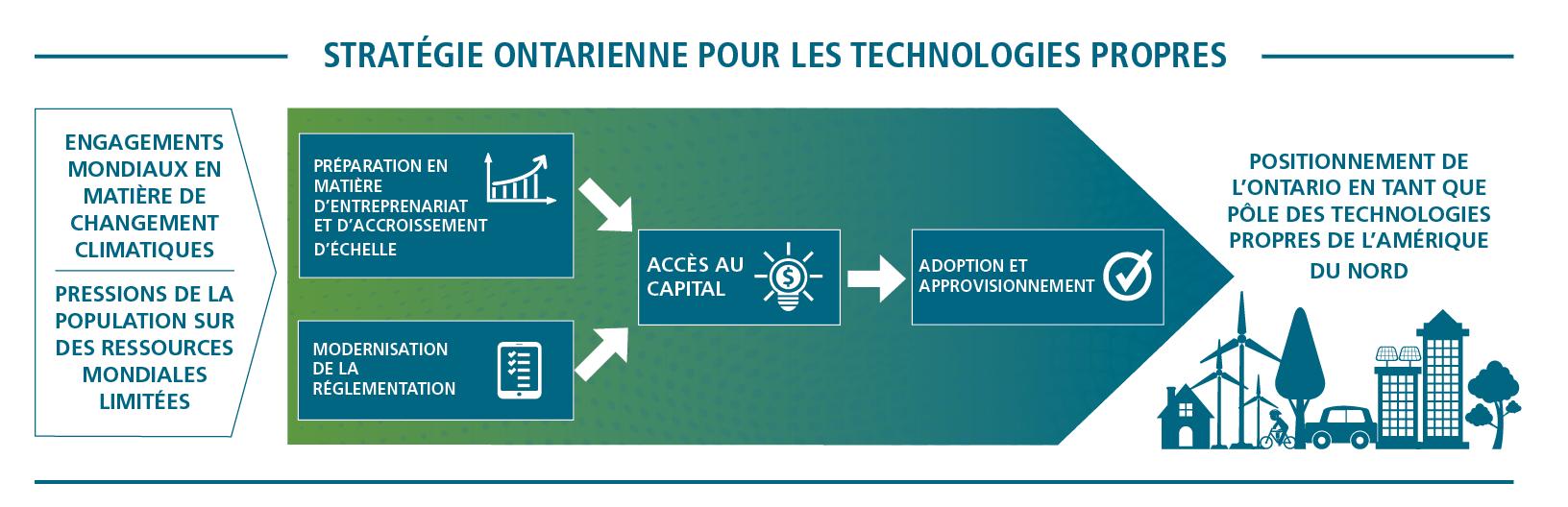 Le schéma suivant montre de quelle façon les quatre piliers de la Stratégie ontarienne pour les technologies propres interagissent pour faire de l'Ontario un pôle nord-américain des technologies propres et respecter les engagements de l'Ontario en matière de changement climatique.    Les pilliers « Préparation en matière d'entrepreneuriat et d'accroissement d'échelle » et « Modernisation de la réglementation » interagissent pour aider les entreprises à accroître leur « Accès au capital », soit le pilier 2. Une fois qu'une entreprise a obtenu l'accès au capital, l'« Adoption et approvisionnement », soit le pilier 4, permet d'assurer rapidement l'adoption et l'approvisionnement de ces technologies.