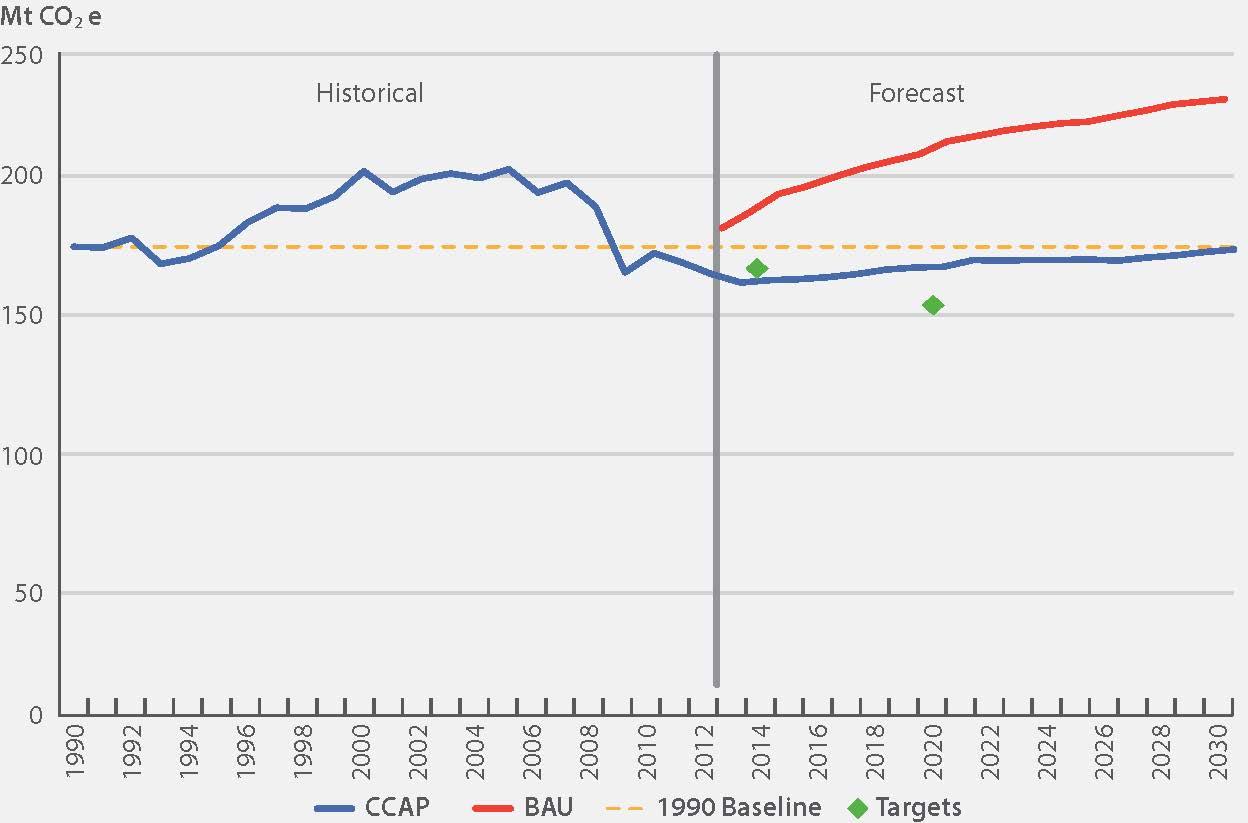 Ontario's Climate Change Update 2014 | Ontario ca