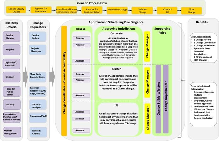 GO-ITS 35 Ontario Public Service Enterprise Change Management ...