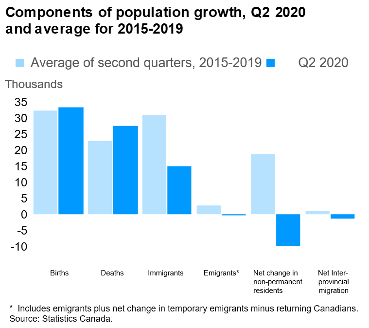 components of population growth in the first quarter of2020 with the average of the same quarter of the previous five years (2015-2019)