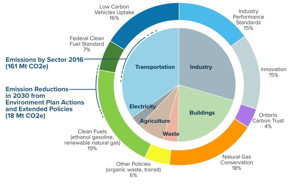 A Made-in-Ontario Environment Plan   Ontario ca
