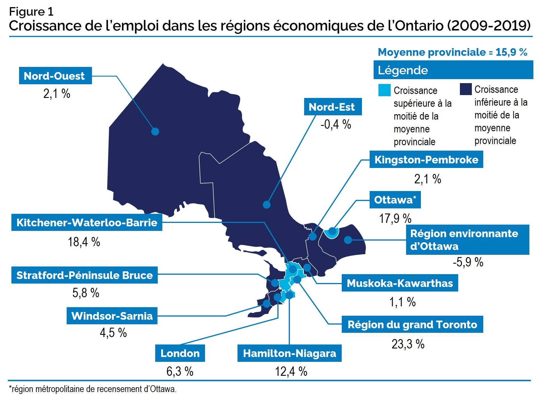 Croissance de l'emploi dans les régions économiques de l'Ontario (2009-2019)