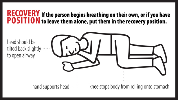 The illustration shows a person lying on their right side with their left arm bent in front of them and their left hand under their right ear to support their head. The head is tilted back slightly to open the airway. The right leg is straight and the left leg is bent in front of it with the knee touching the ground. This is to stop the body from rolling onto its stomach.