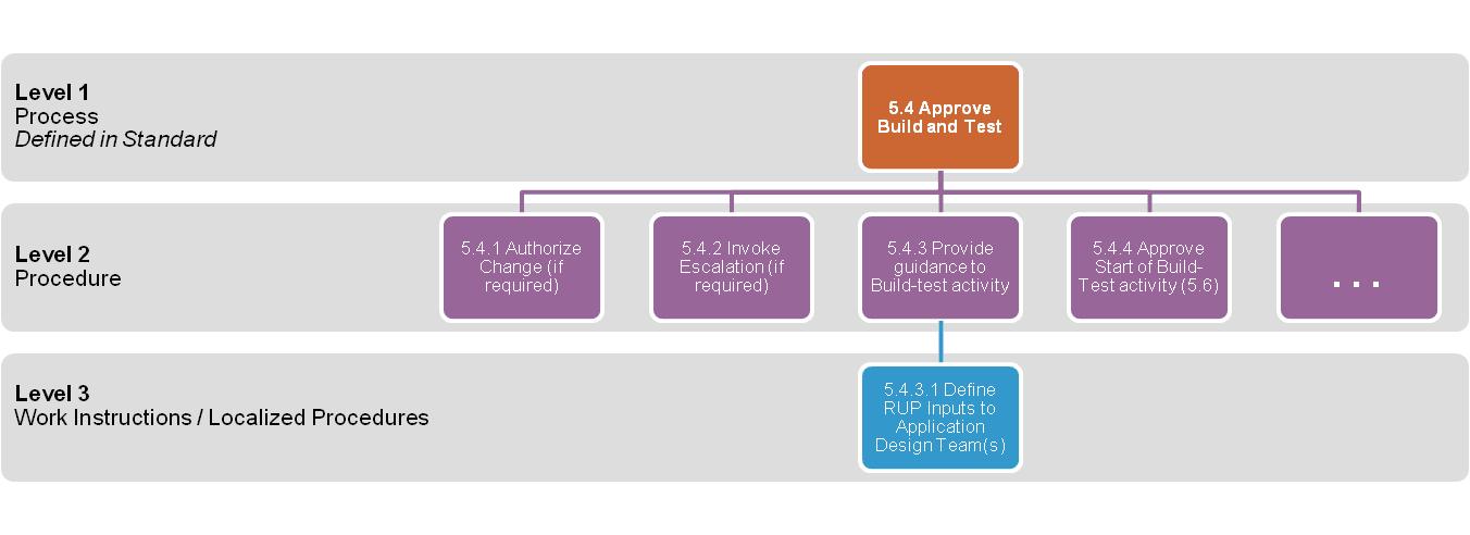 Go Its 37 Enterprise Incident Management Process Ontario