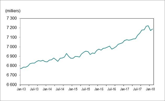 Le diagramme linéaire du Graphique 1montre que l'emploi en Ontario a connu une hausse, passant de 6771700postes en février2013 à 7188 600 postes en février 2018.