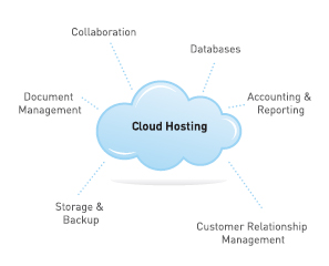 Cloud Hosting - Collaboration, Databases, Accounting & Reporting, Customer Relationship Management, Storage & Backup, and Document Management