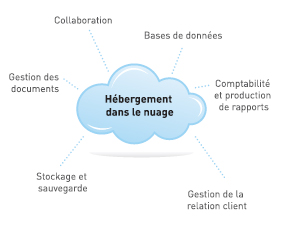 Hébergement dans le nuage - Collaboration, Bases de données, Comptabilité et production de rapports, Gestion de la relation client, Stockage et sauvegarde, Gestion des documents