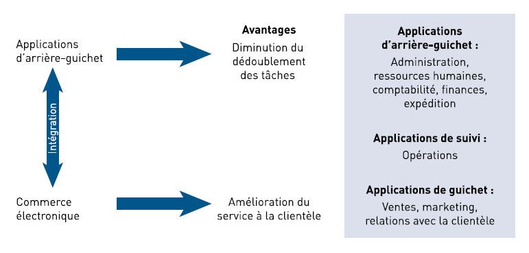 Ce diagramme illustre que l'intégration efficace des applications d'arrière-guichet au commerce électronique améliore la coordination entre les applications de guichet et les applications de suivi, ce qui favorise un meilleur service à la clientèle et une réduction des efforts du personnel.