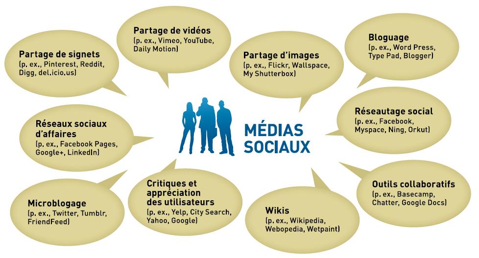 sites sociaux de rencontres en ligne gratuits