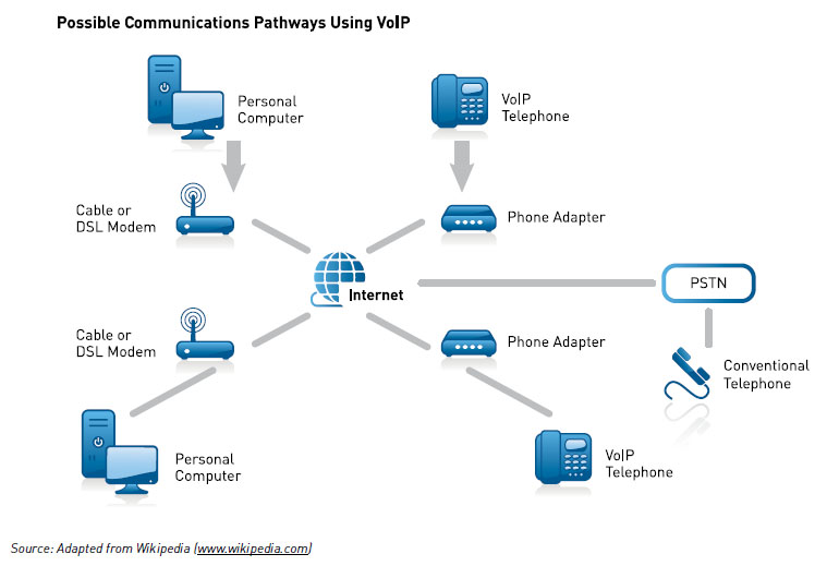 How business can use internet technology for voice communications this diagram shows a possible communications pathway using voip such as personal computer dsl ccuart Images