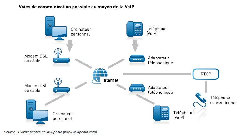 Le diagramme présente une voie de communication possible au moyen de la VoIP, telle que ordinateur personnel, modem DSL ou câble, adaptateur téléphonique et téléphone VOIP ou téléphone conventionnel.
