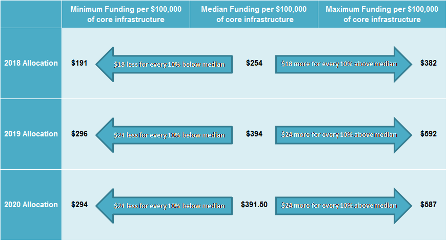 Image shows funding will be based in 2017, 2018 and 2019.