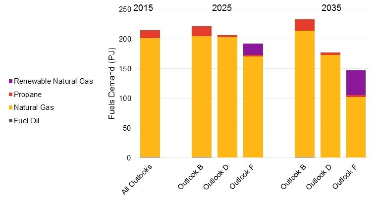 Fuels system 20-year outlook | Ontario ca