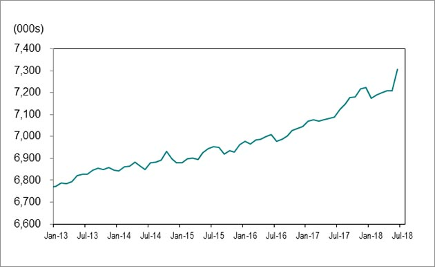 Line graph for chart 1 shows employment in Ontario increasing from 6,771,700 in January 2013 to 7,305,000 in July 2018.