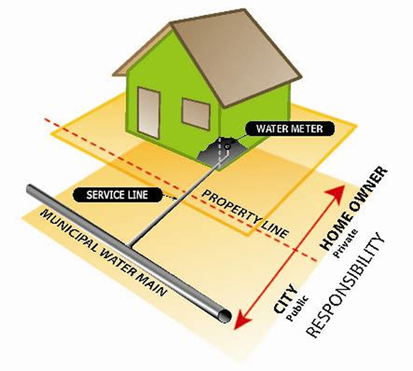 Why is it important to replace the lead service lines on both sides of the property line?  sc 1 st  Ontario.ca & Information for Property Owners about Lead Water Service Line ...