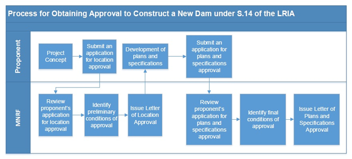 Location approval for dams | Ontario ca