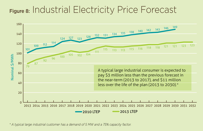 Cost Of Electricity In Ontario >> Where We Are Now Ontario Ca