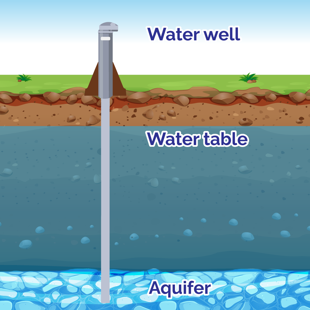 Graphic showing how groundwater is found beneath the earth's surface.