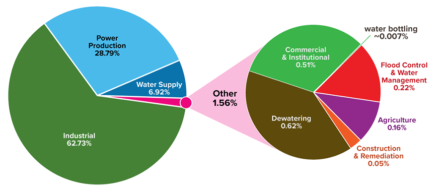 The two pie charts show the percentage of water takings by sector in 2019