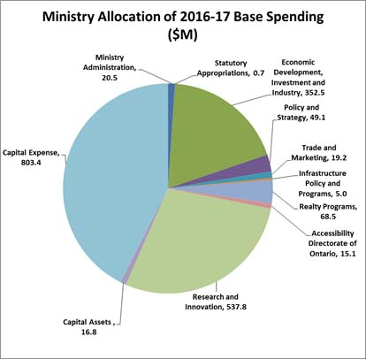 Title: Ministry Allocation of 2016-17 Base Spending in Millions Pie Chart - Description: Ministry Administration totalling 20.5 million Statutory Appropriations, 0.7 million Economic Development, Investment and Industry, 352.5 million Policy and Strategy, 49.1 million Trade and Marketing, 19.2 million Infrastructure Policy and Programs, 5 million Realty Programs, 68.5 million Accessibility Directorate of Ontario, 15.1 million Research and Innovation, 537.8 million Capital Assets, 16.8 million Capital Expense, 803.4 million