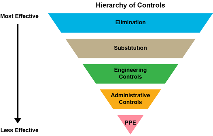 Hierarchy of controls represented as an inverted pyramid, with most effective at the top narrowing to least effective at the bottom.