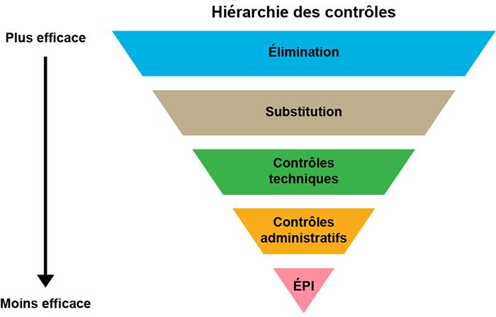 Hiérarchie des contrôles représentée par une pyramide inversée, le contrôle le plus efficace étant en haut de la pyramide et le contrôle le moins efficace étant au bas de la pyramide.