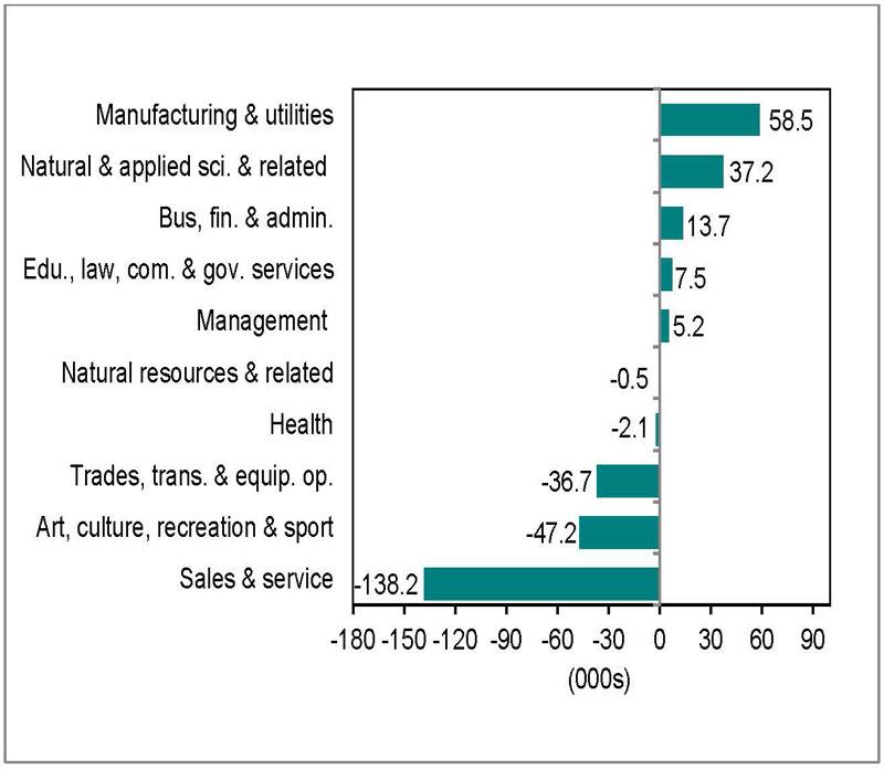 Bar graph for chart 5.