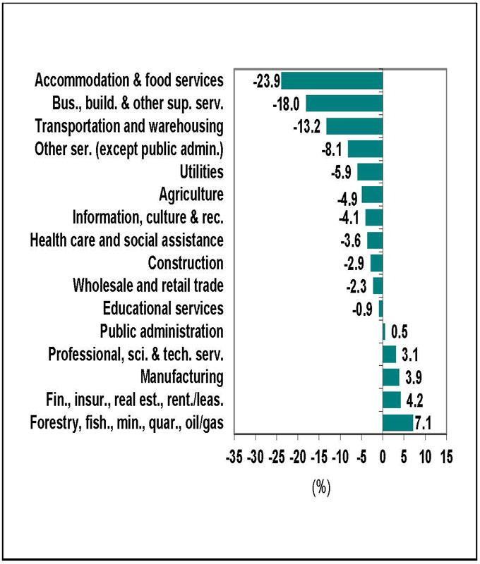 Bar graph for chart 2