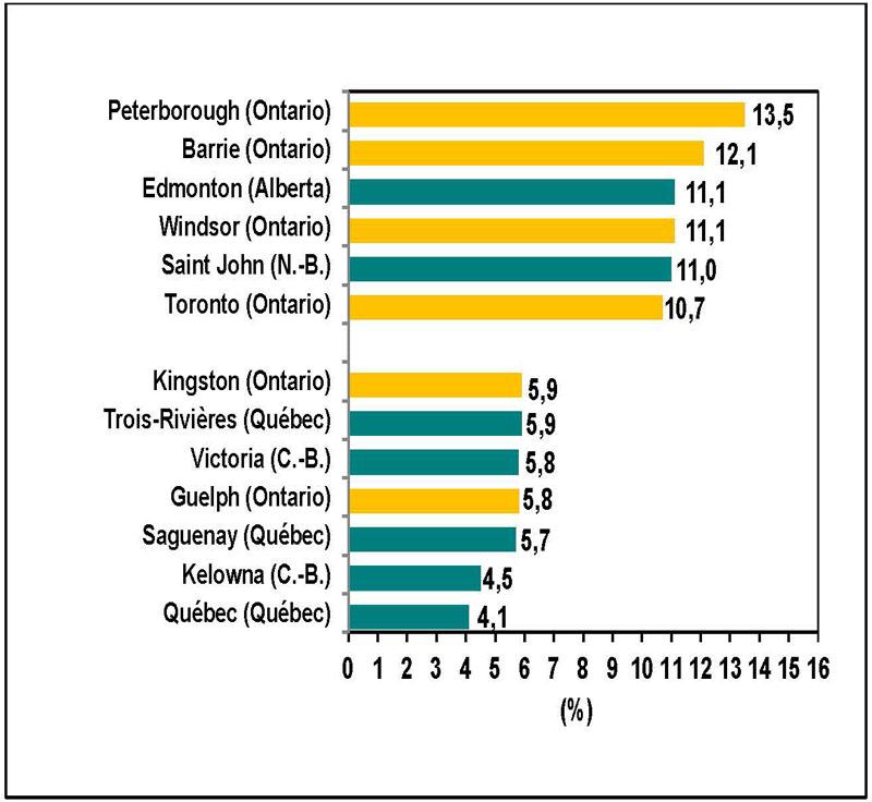 Graphique 6 (graphique à barres)